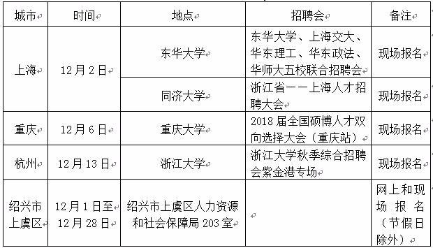 绍兴市上虞区2018年事业单位面向部分双一流