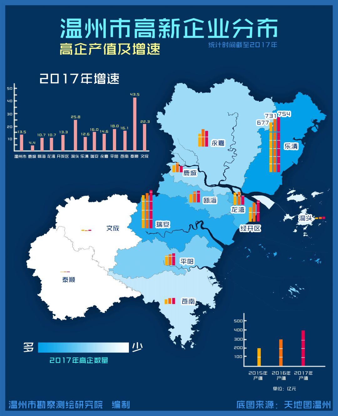 温州市2017年经济总量_温州市年平均降雨量